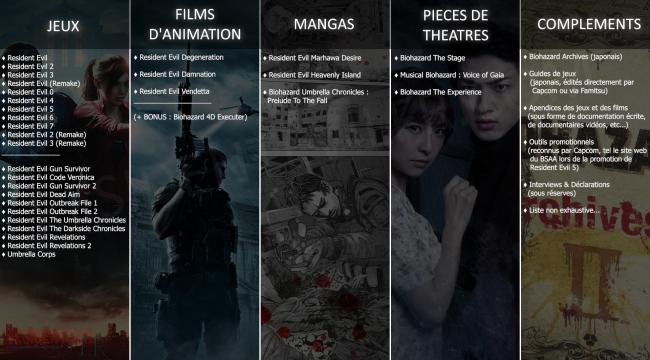 Histoire de Resident Evil : Les oeuvres CANON